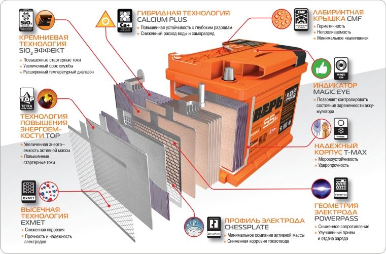 Кальцивые стартерные батареи и КТЦ